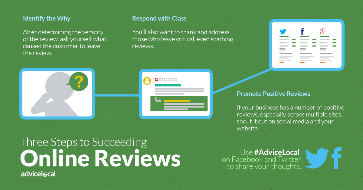 Steps for Responding to Online Reviews