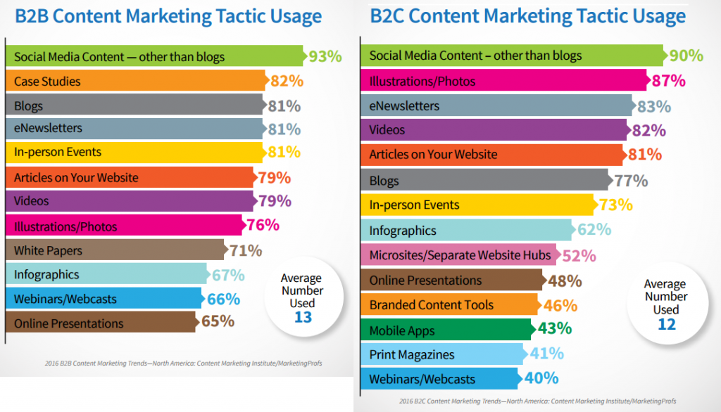 b2b-b2c-content-marketing-usage