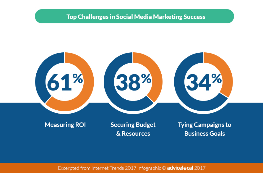Advertisers 2017 Top Social Media Challenges