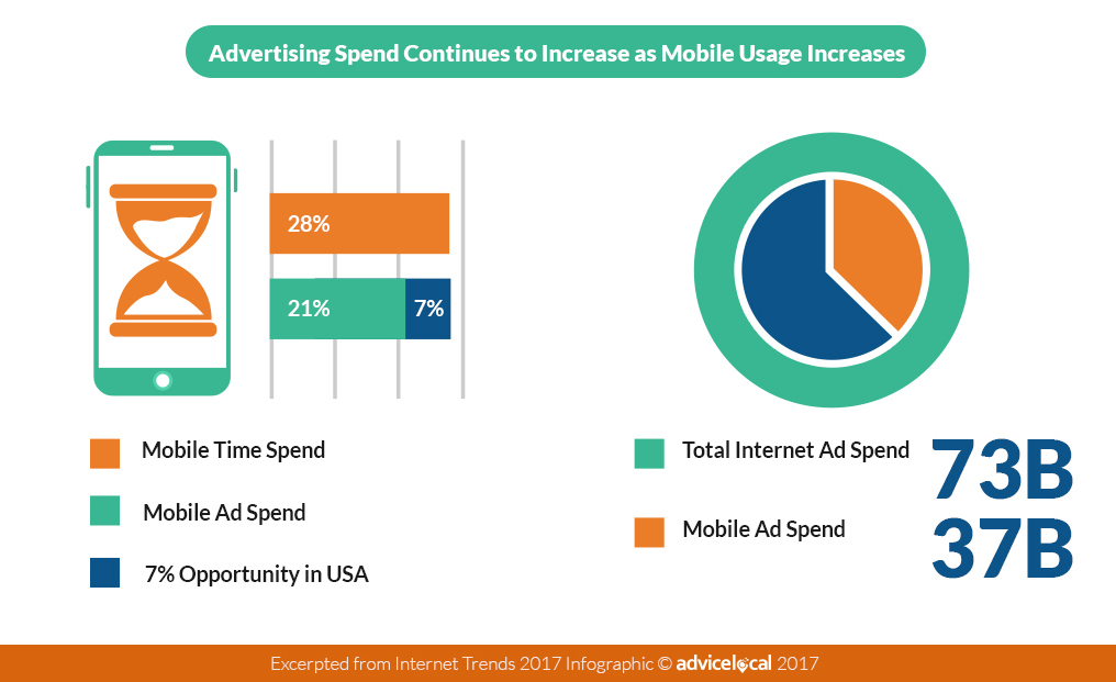 2017 Advertising Spend