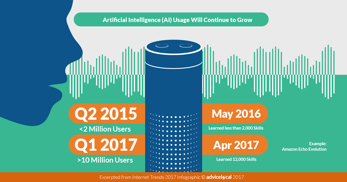 2017 Amazon Echo Usage Stats