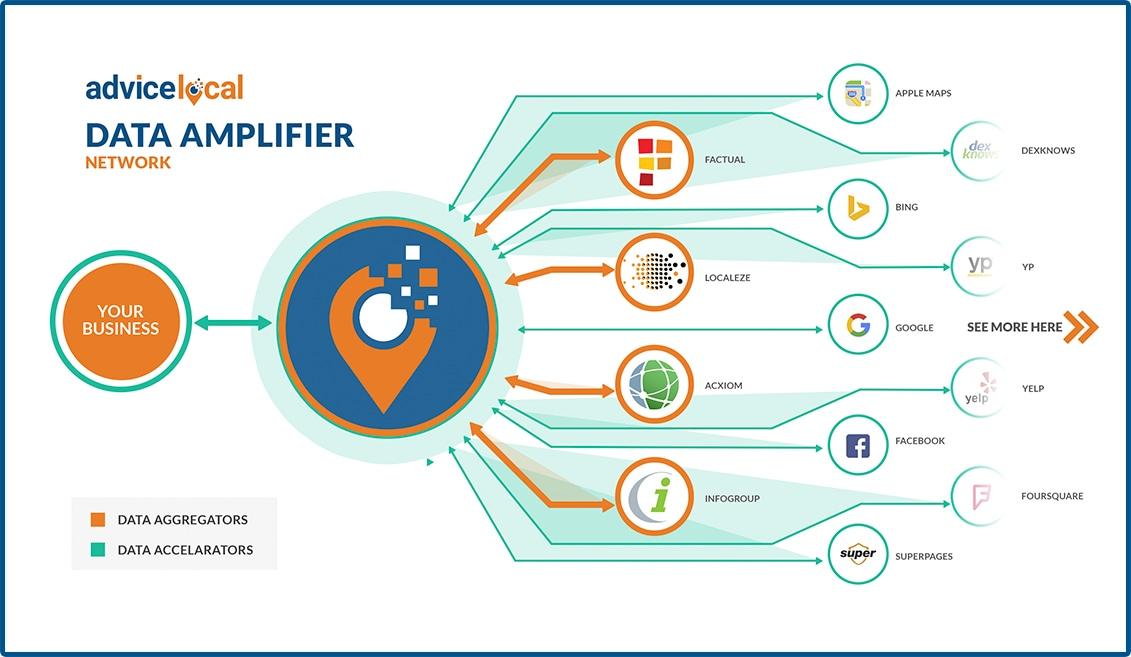 Data Amplifier Network
