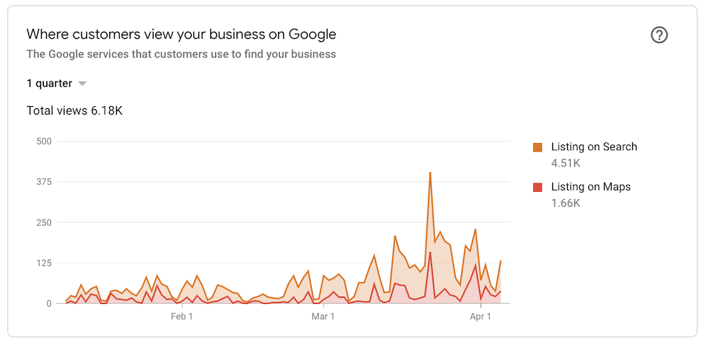 Google My Business Map and Search Views Example