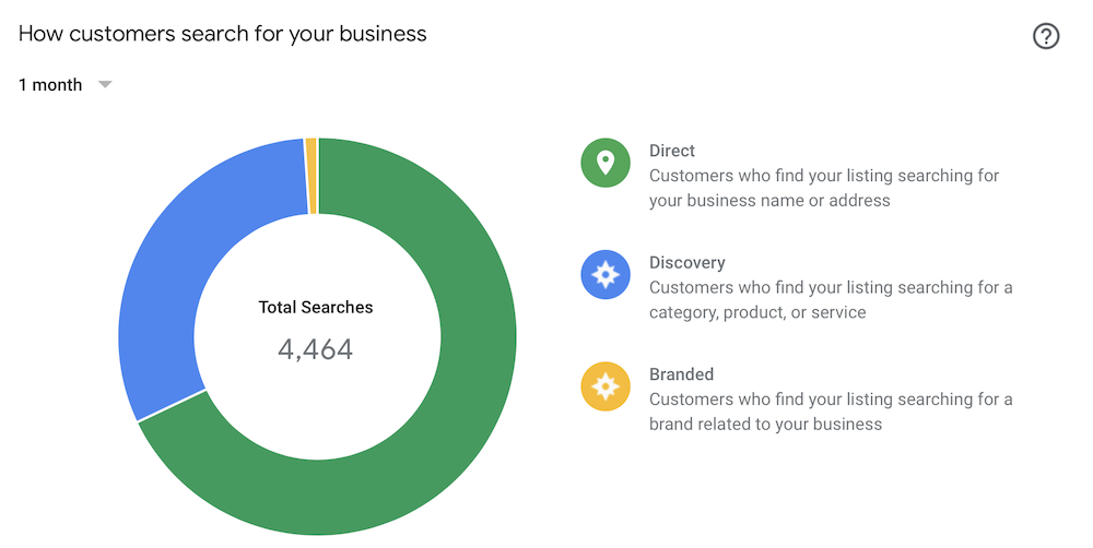 Google My Business Insights Search Example
