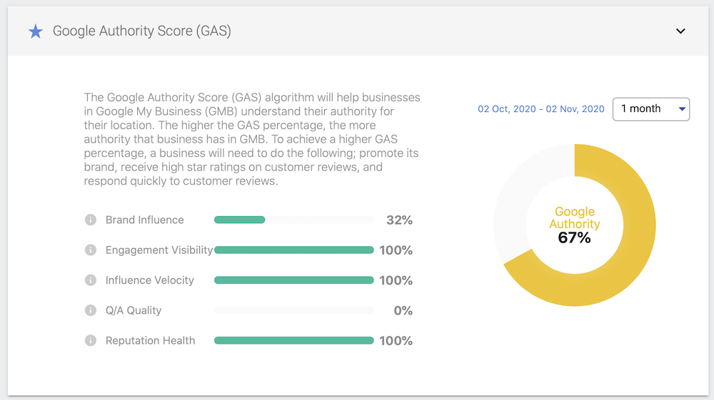 Example - Google Authority Score