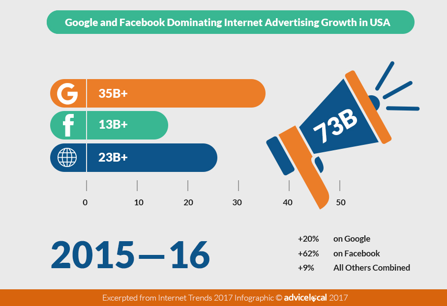 Google and Facebook Advertising Growth in 2017