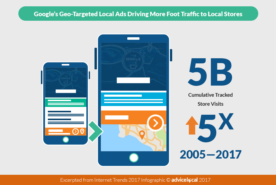 2017 Google Geo-Target Ad Stats