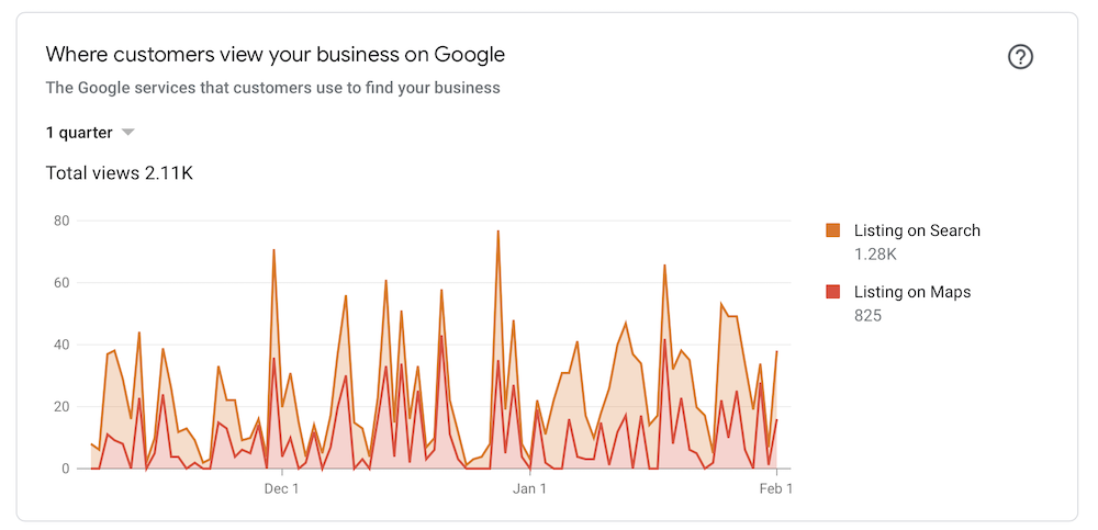 Google My Business - Search & Map Views Example