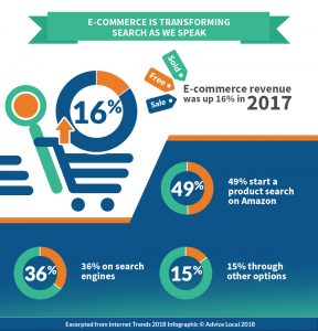 Internet Trends 2018 - Ecommerce Impacting Search