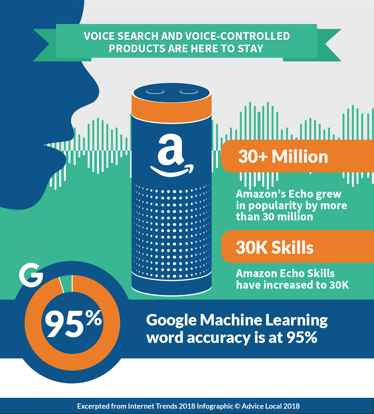Internet Trends 2018 - Voice Search