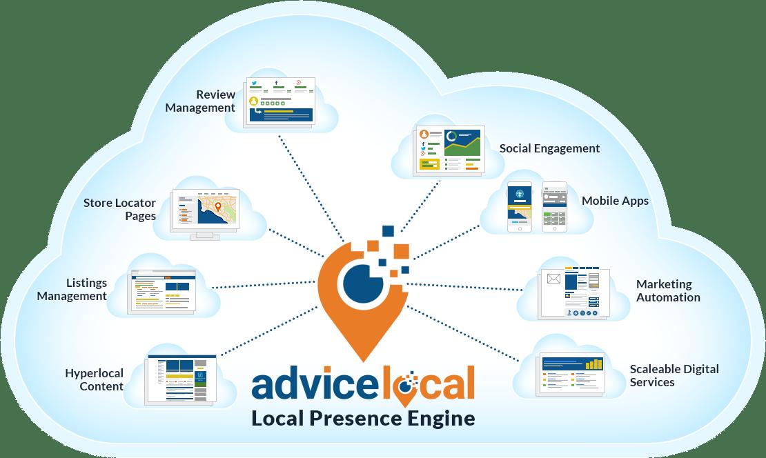 Local presence engine