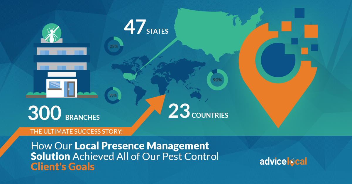 How Our Local Presence Management Solution Achieved All of Our Pest Control Client's Goals