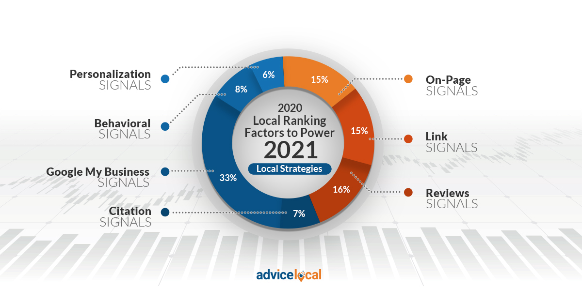 2020 Local Search Ranking Factors Study Graphic to Power 2021 Local Strategies