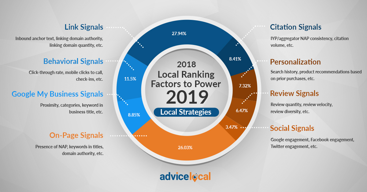 Infographic representing the 2018 Local Search Ranking Factors