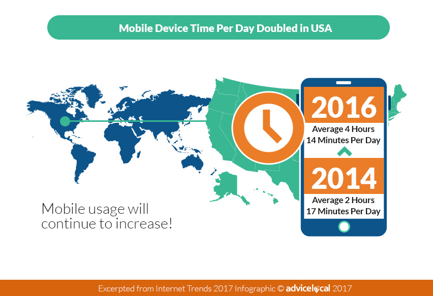 2017 Mobile Usage Stats