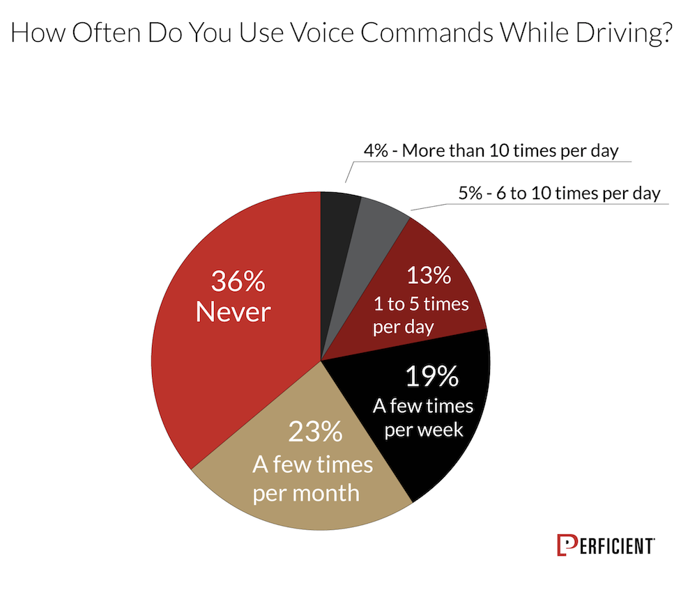 mobile voice usage 2020