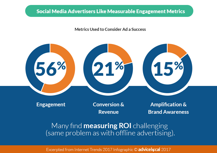 Social Media Advertising Metrics 2017