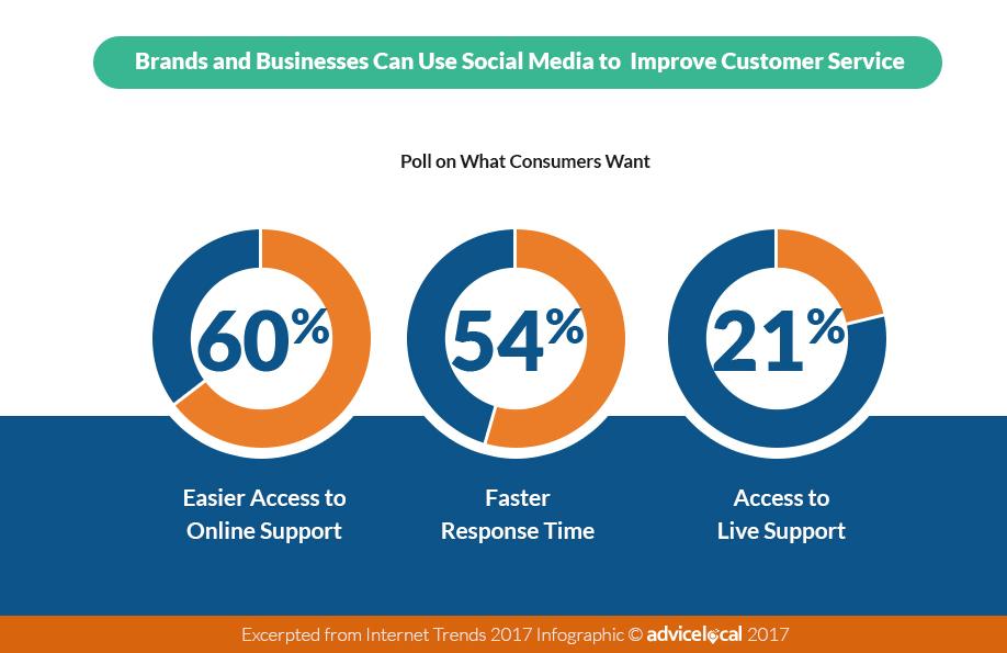 2017 Social Media Customer Service Stats