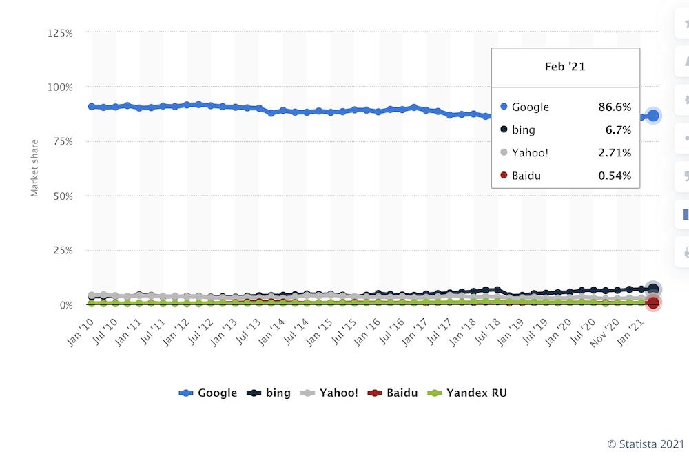 statista google desktop market share