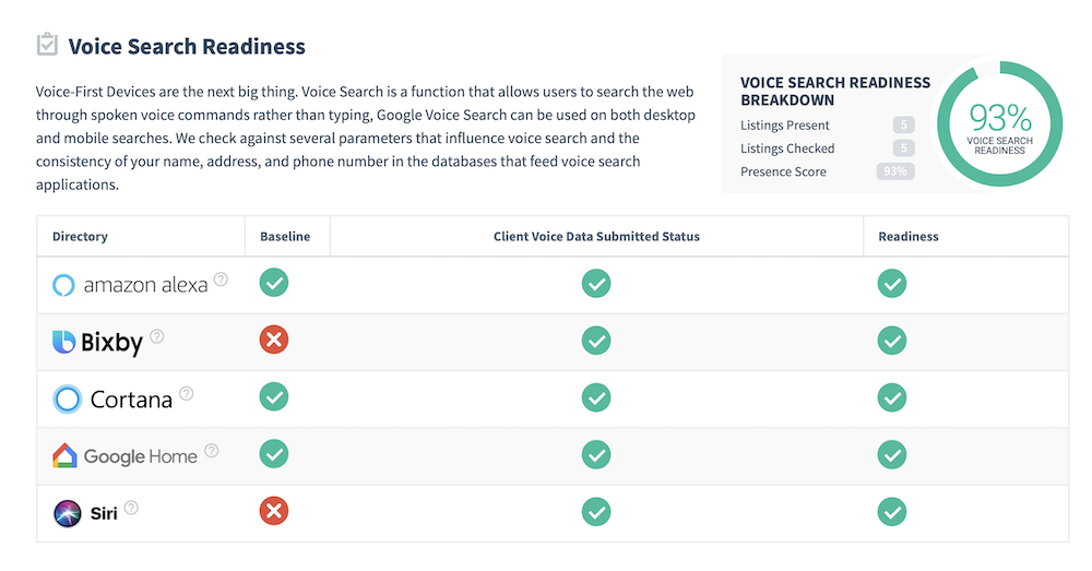 Voice Search Readiness Score Example