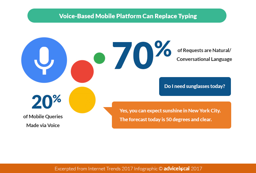 Voice Search Stats for 2017 from the 2017 Internet Trends Report