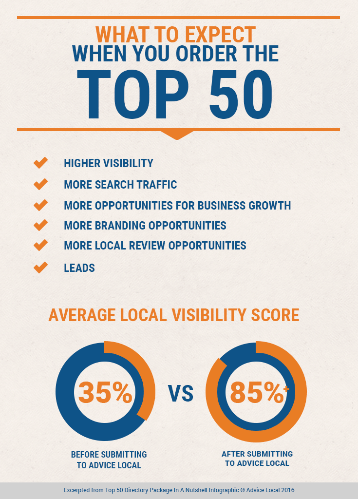 Top 50 Directory Sites Increases Local Visiblity for Businesses