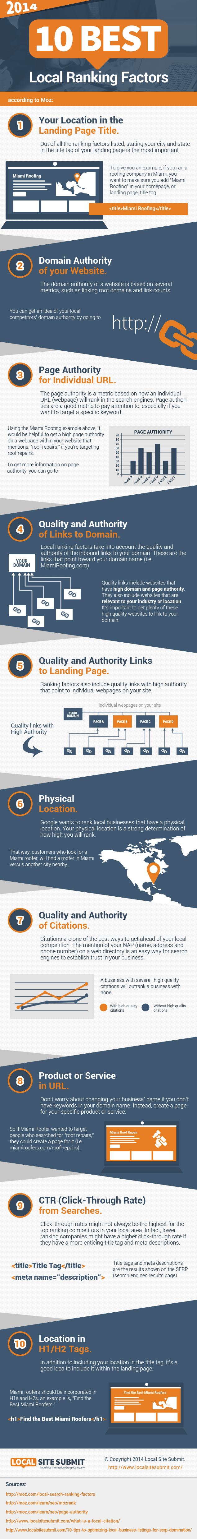 local seo ranking factors 2014