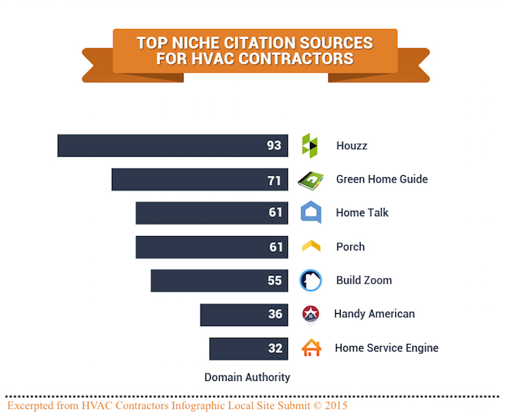 hvac contractors citation sources
