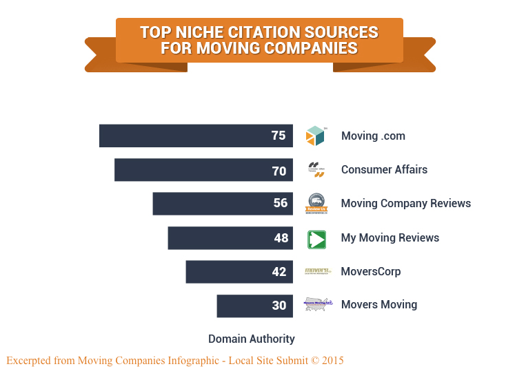 Moving Companies Top Citations Sources