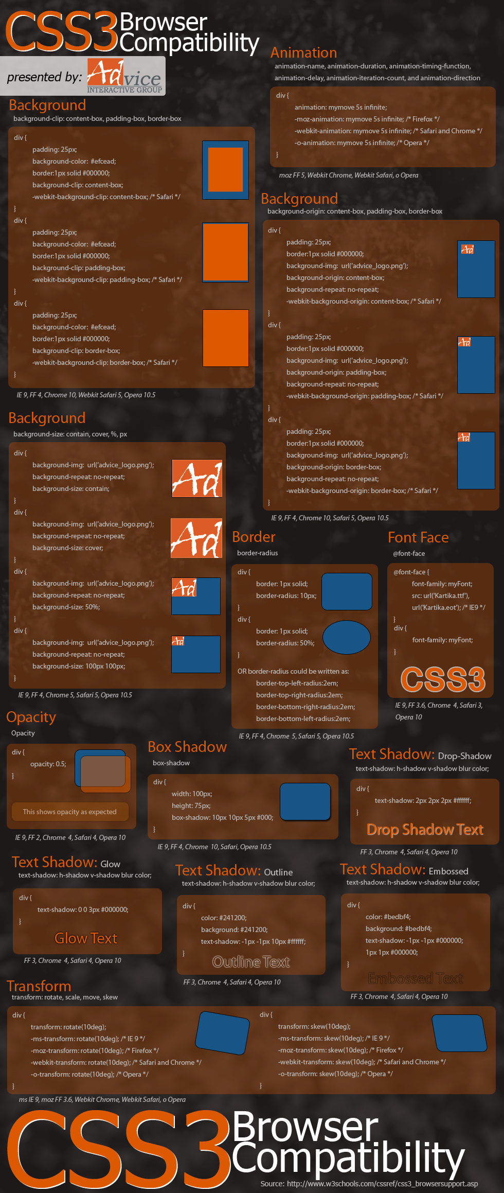 CSS3 Browser Compatibility Infographic by Advice Interactive Group