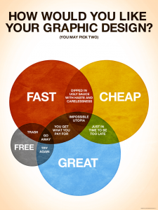 Fast, & Great Graphic Design
