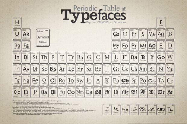 Font Periodic Table