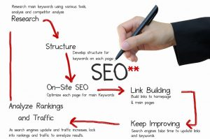 Increase Website Traffic and Ranking Authority