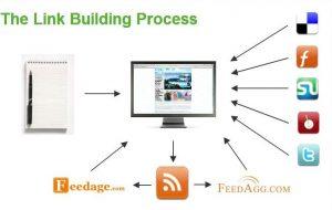 Link Building Campaign Process