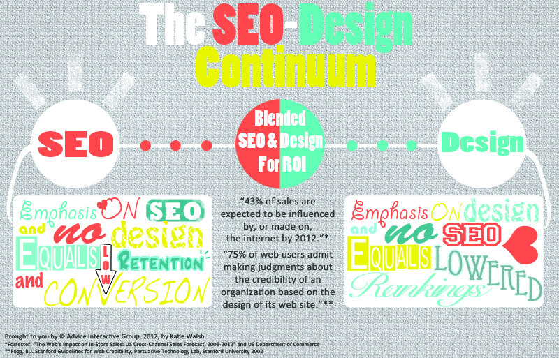 Graphic Design & SEO Continuum