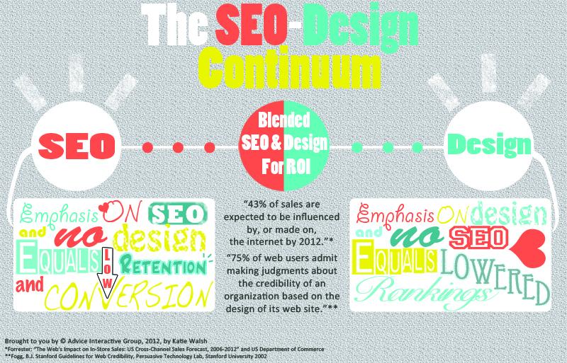 Graphic Design & SEO Continuum