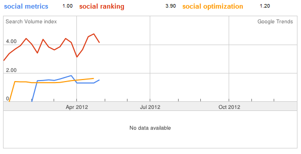 Social Related Keyword Data Shown With Google Trend Data