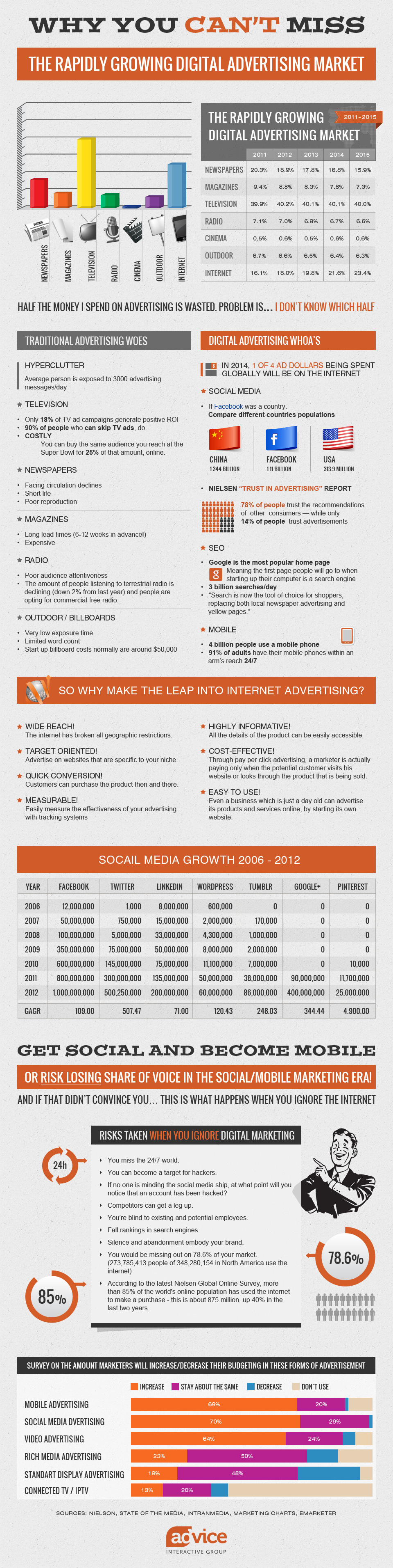 Online-Marketing Fakten und Wachstum bis 2015